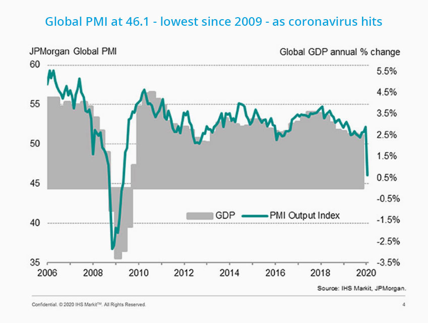 Figure 1: Coronavirus Impacts Are Clear on Global Manufacturing Index (Source: IHS Markit via ENR.com)